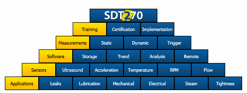 SDT 270 configurations